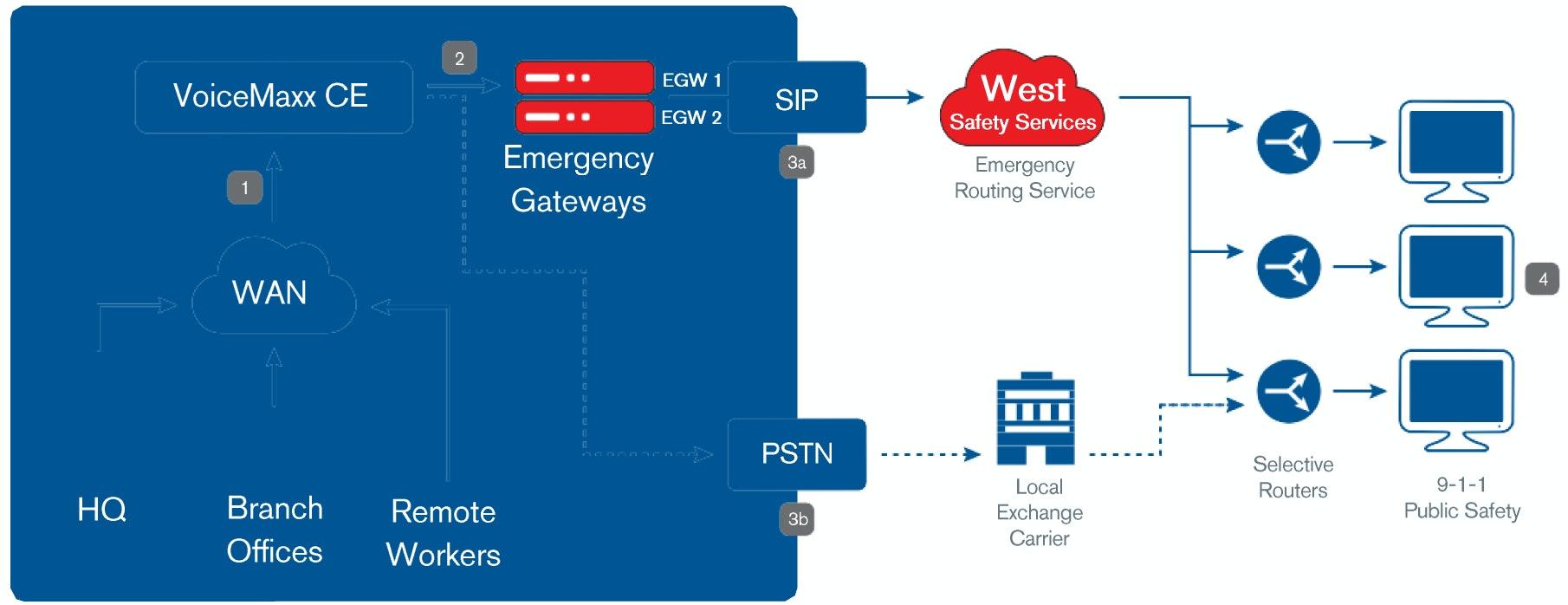 Emergency gateway