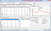 General manager dashboard