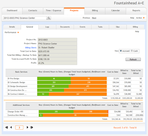 Project Efficiency and Profitability Monitoring
