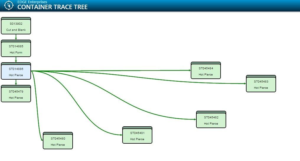 Plex trace tree