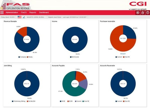 Exploration2Revenue (X2R) accounting dashboard