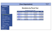 Donations by fiscal year