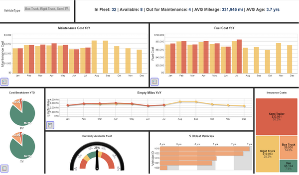 Fleet management dashboard