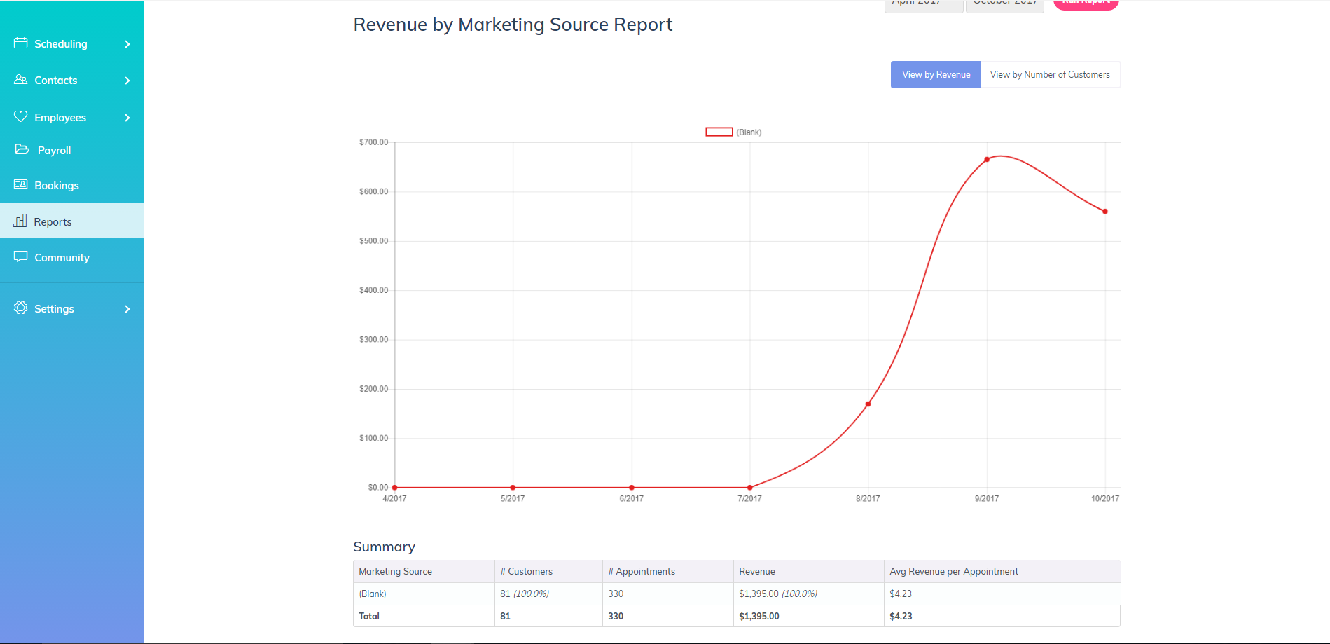 Marketing source report