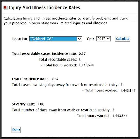 Incident rates