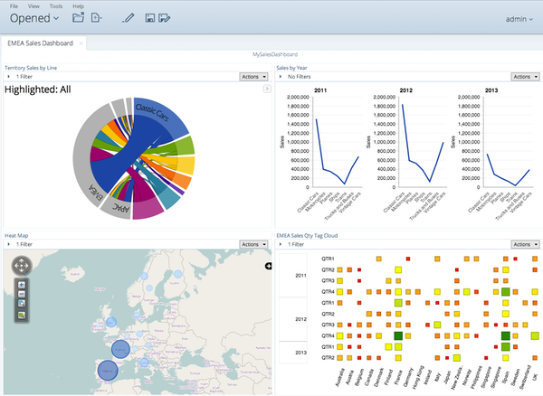 EMEA sales dashboard