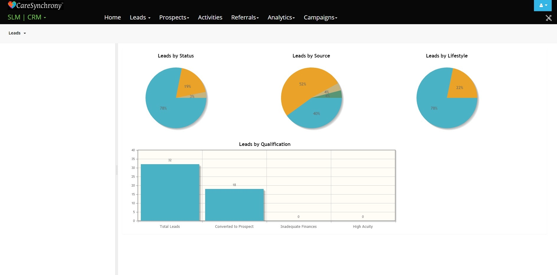 Marketing CRM lead dashboard