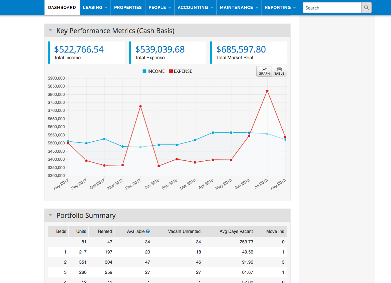 AppFolio Property Manager - Performance dashboard
