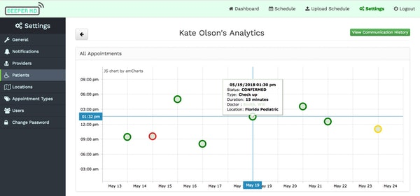 Appointment analytics