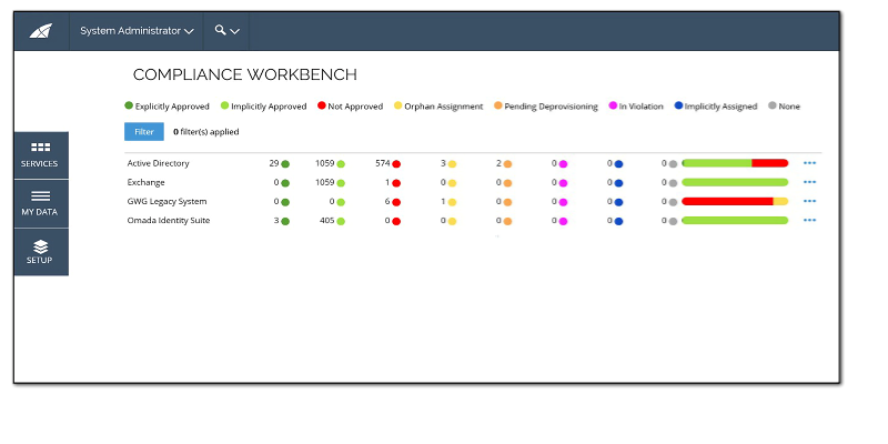 Compliance workbench