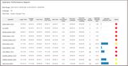 Operator performance report