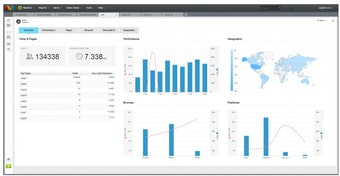 Real user monitoring