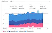Site24x7 response time monitoring