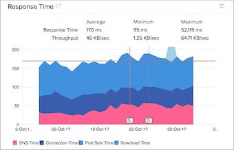 Response time monitoring