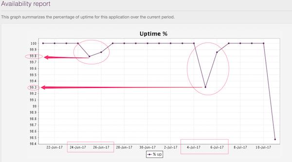Uptime monitoring