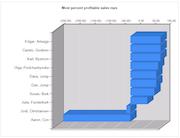 Advanced Supply Chain - Profitable sales reps
