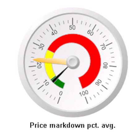 Price markdown