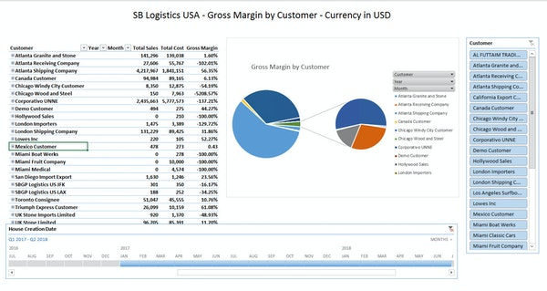 Gross margin by customer