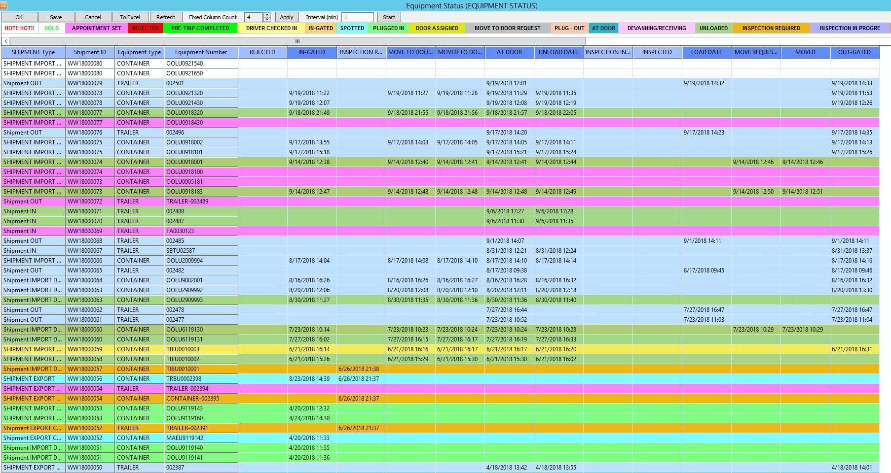 Equipment status dashboard