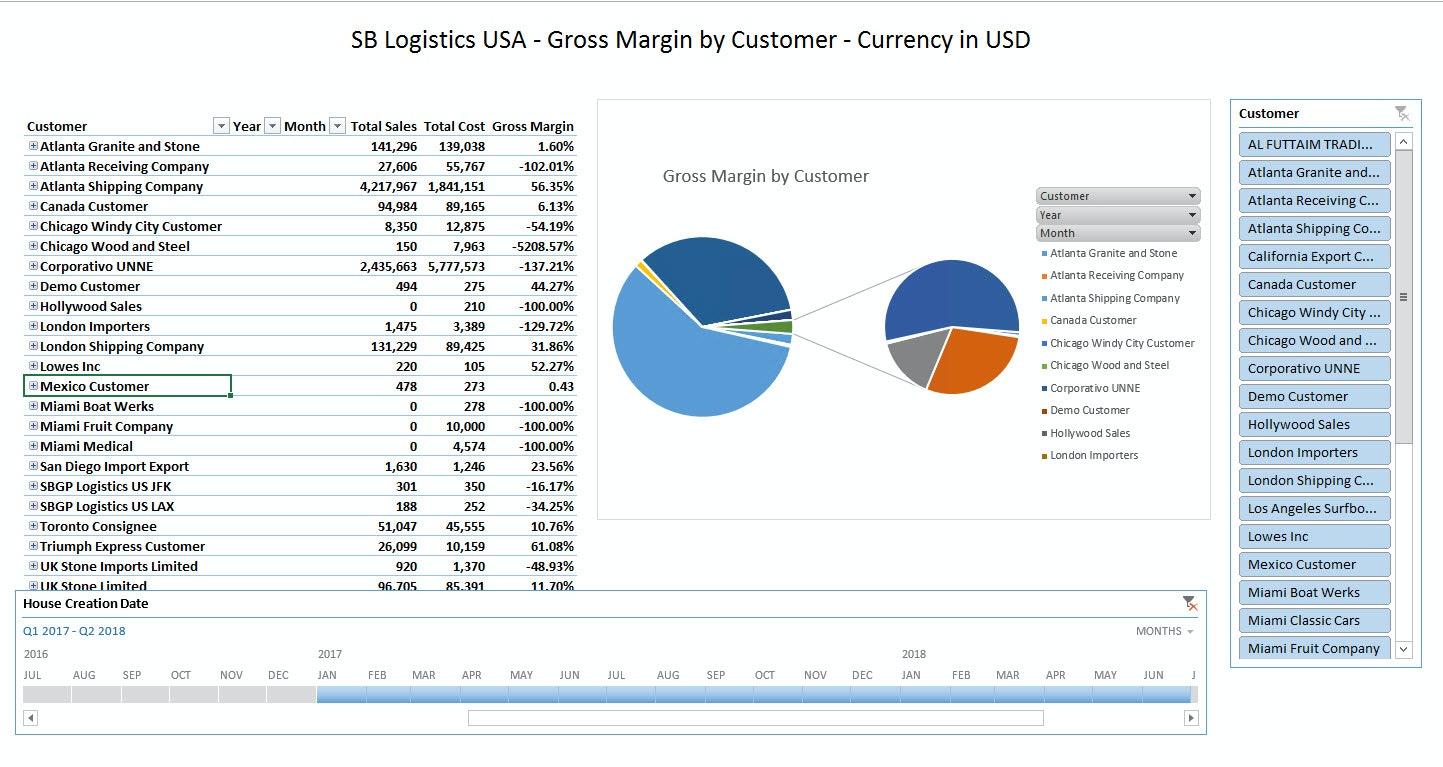 Gross margin by customer