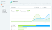 MeisterTask - Productivity reporting