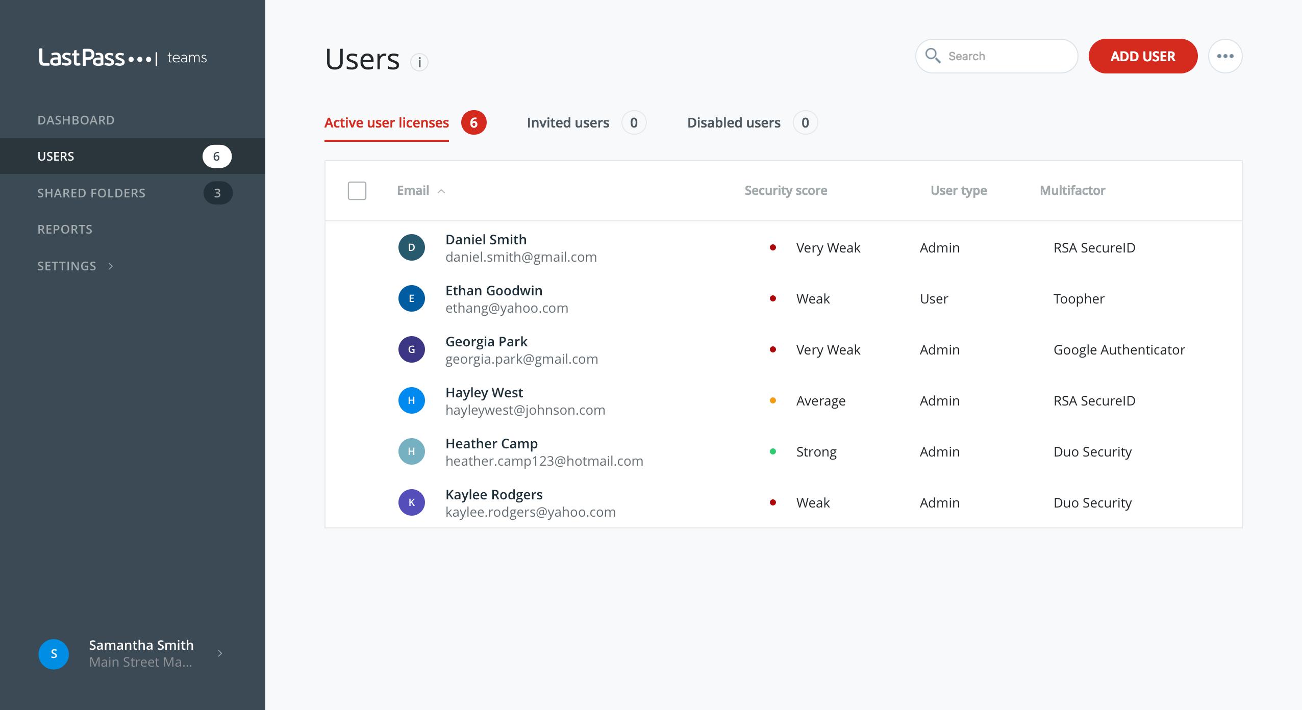 Active user licenses