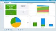 SuperOffice CRM - Sales dashboard