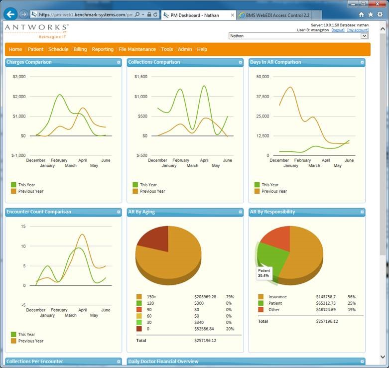 AntWorks Healthcare - Real time analytic dashboard