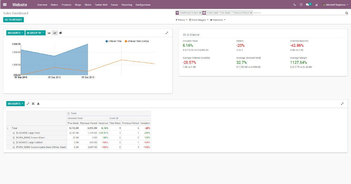 Odoo - Sales dashboard