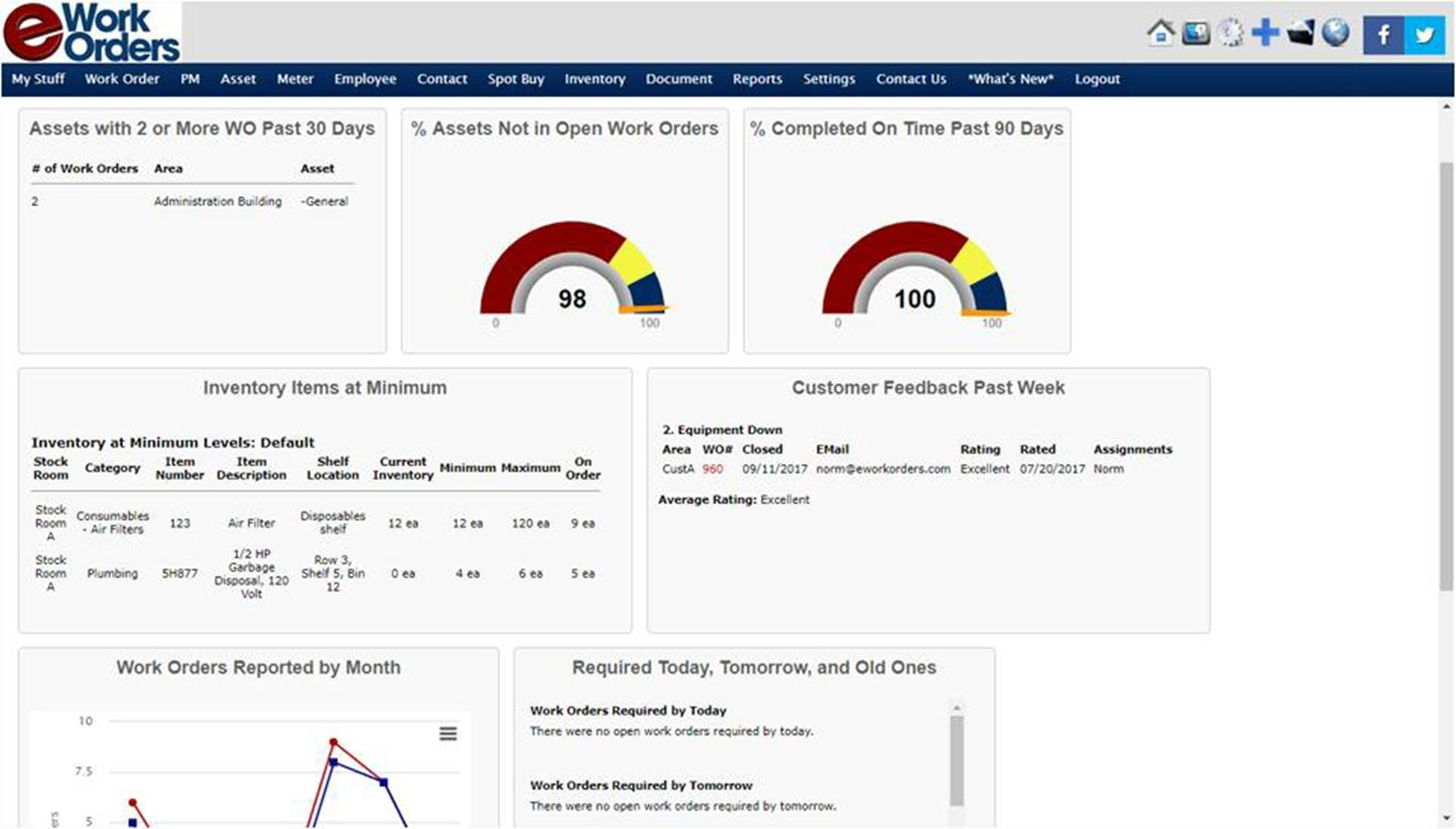 Dashboard And KPIs