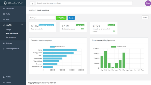 Risk and suppliers dashboard