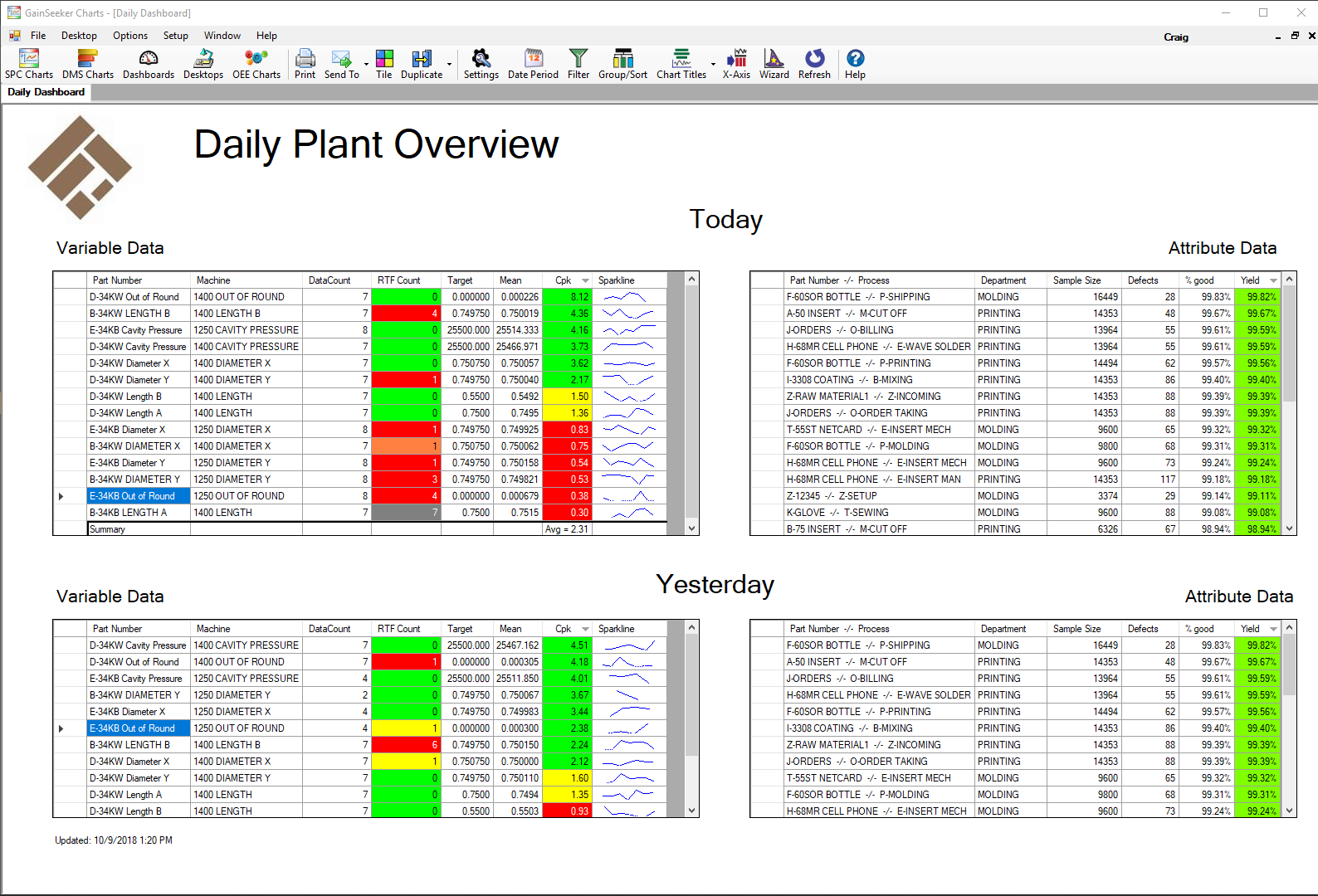 Plant overview dashboard