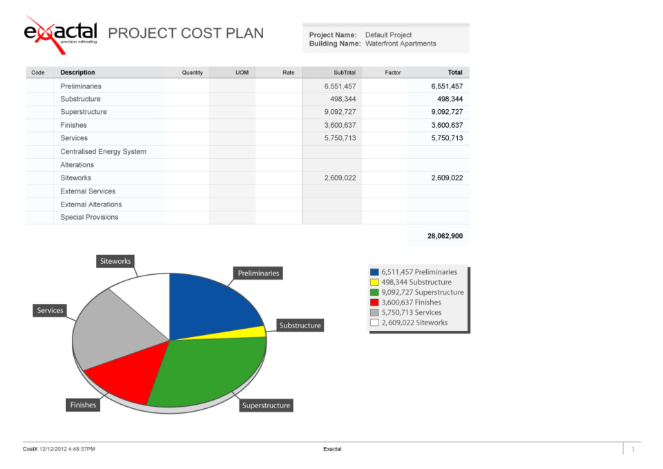 Project cost plan