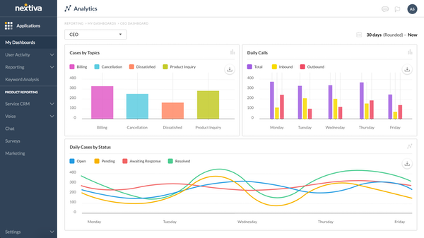 Nextiva analytics   dashboard