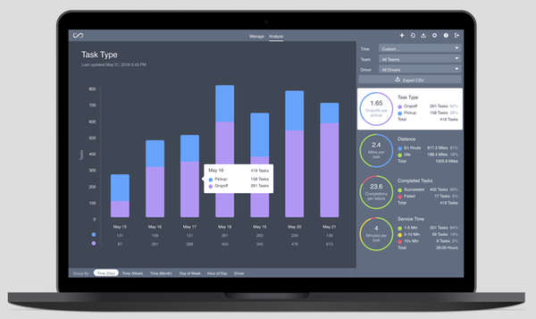Onfleet analytics screenshot