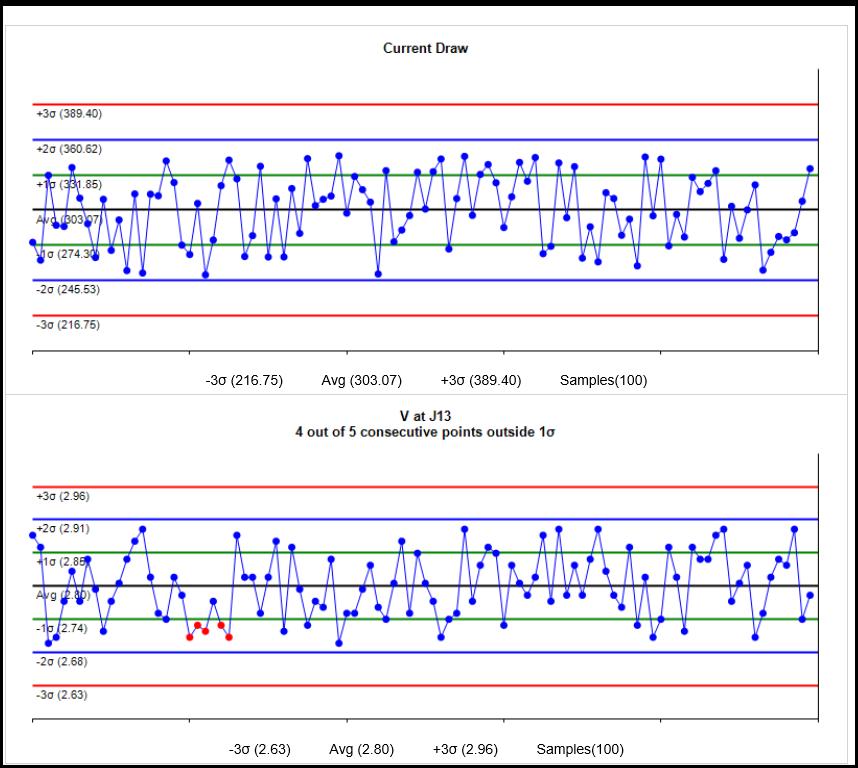WECO and other SPC analytics