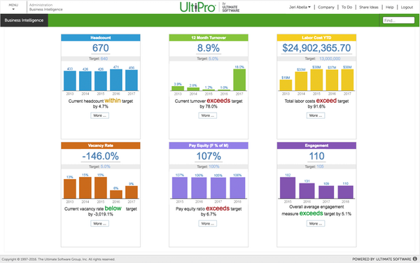 UltiPro - Business intelligence