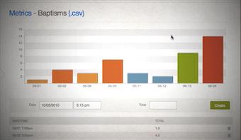 Sample report of activity metrics