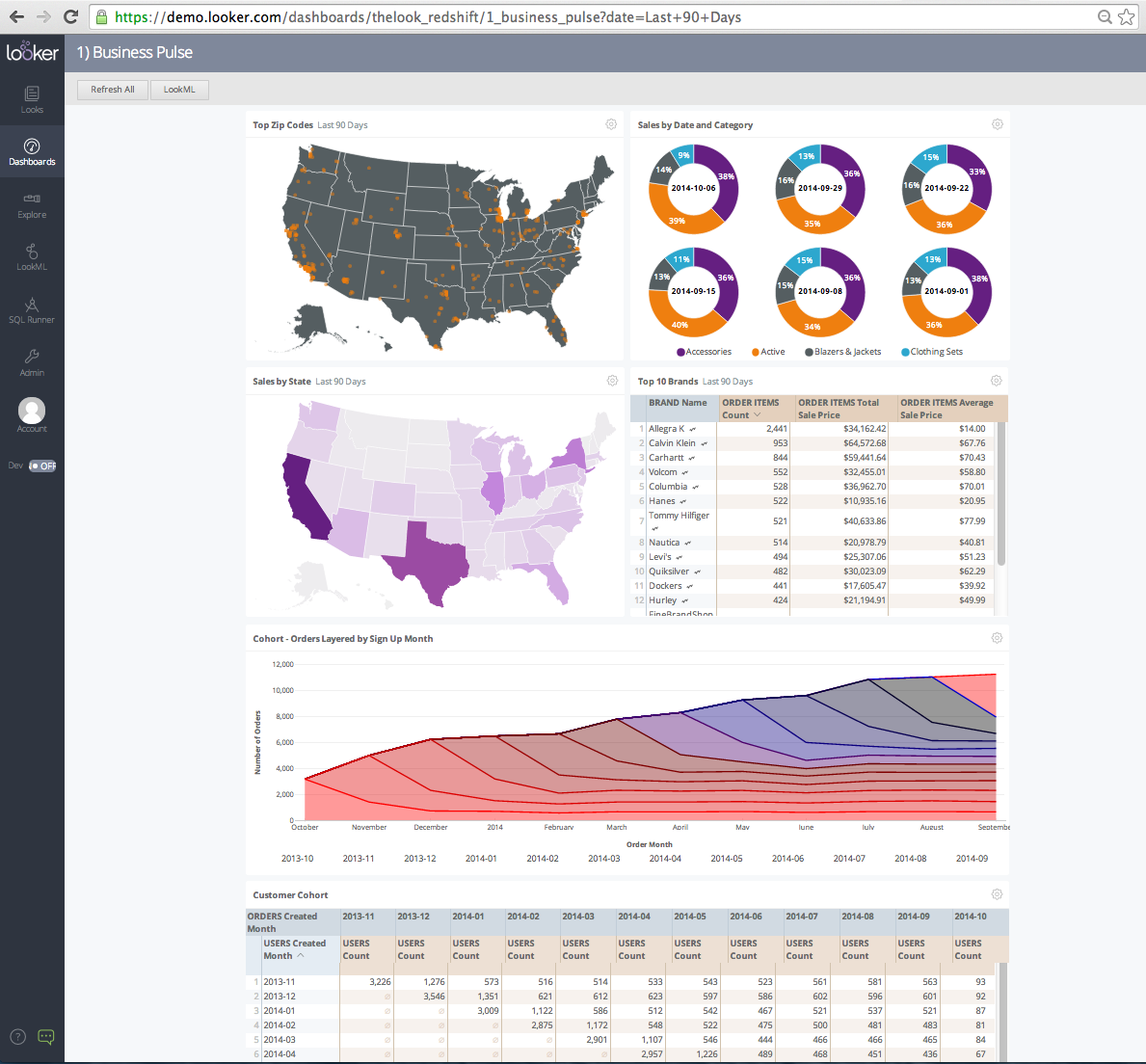 Customizable charts, reports and graphs