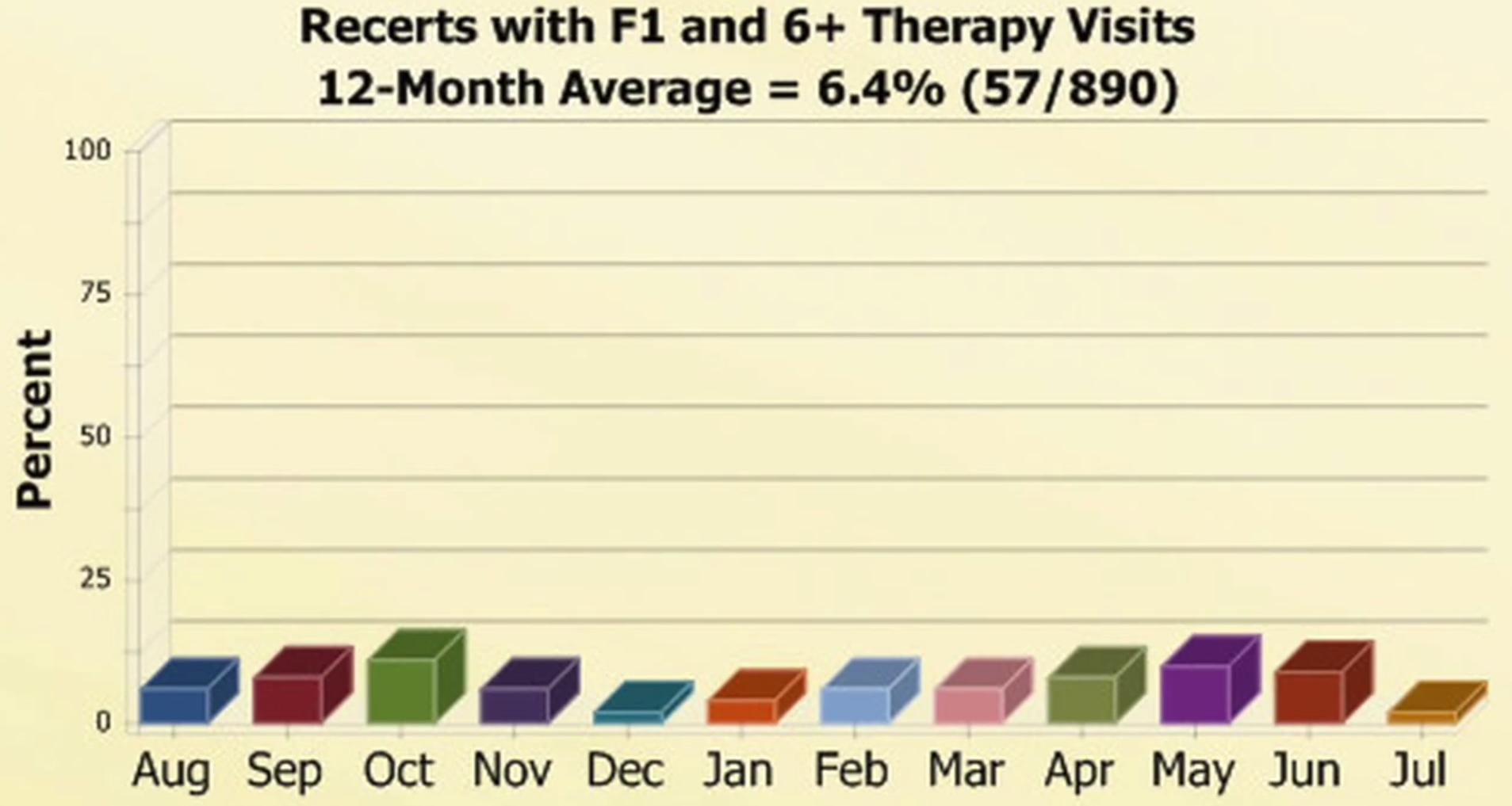 Data chart
