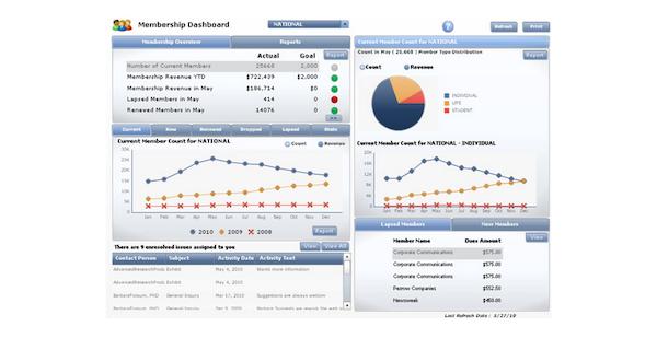 Member analytics dashboard