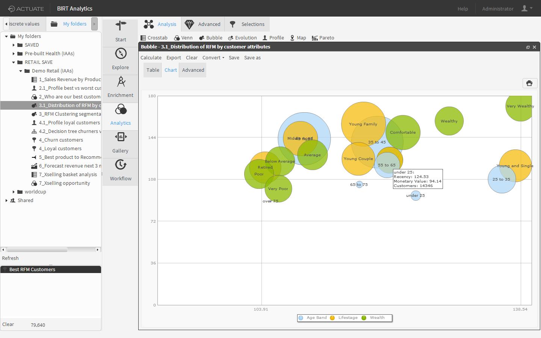 Bubble chart visualizations