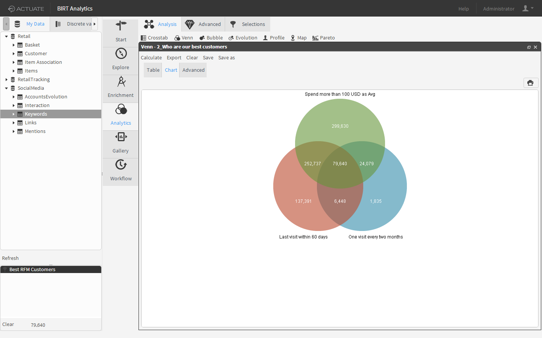 Venn diagram analysis