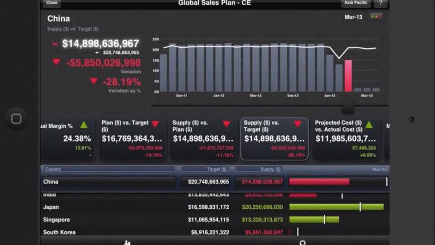 Global sales plan
