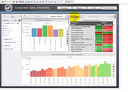 MicroStrategy Analytics - Sales overview