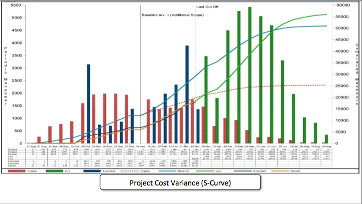 Project Cost Variance (S-Curve)