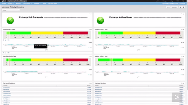 Splunk Enterprise Software - 2019 Reviews & Pricing