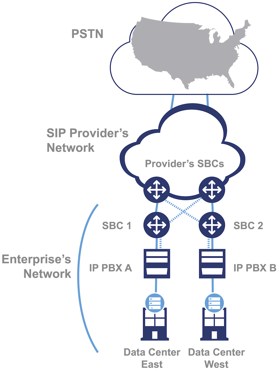 SBC deployment
