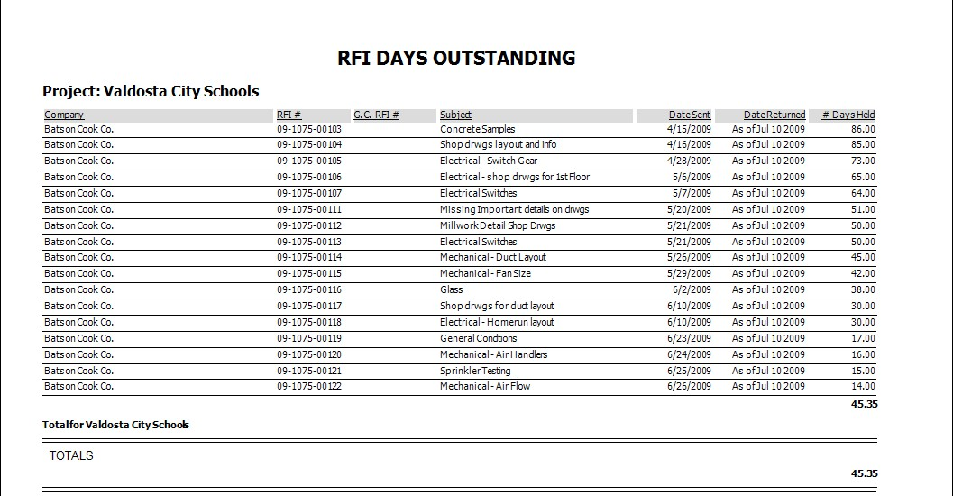 RFI Outstanding Report per Project