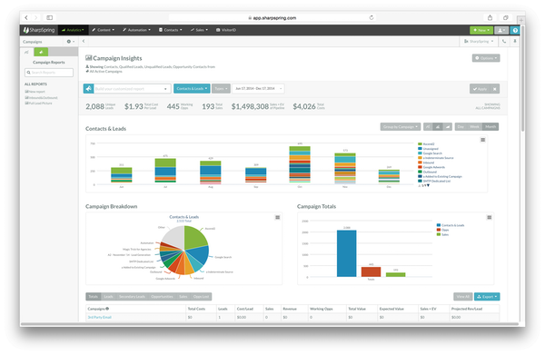SharpSpring Customizable Campaign Reporting Dashboard